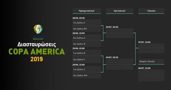 Διασταυρώσεις Κόπα Αμέρικα 2019 (Σχεδιάγραμμα)